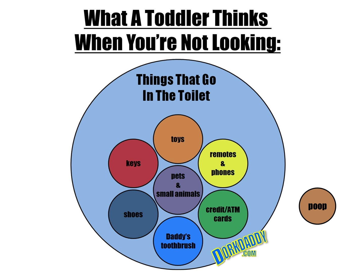 Venn diagram dorkdaddy toddler toilet poop pooptronica Images